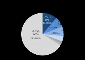 Englishnonnativepopulation1024x722