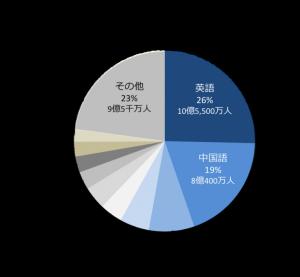 Internetenglishpopulation768x710